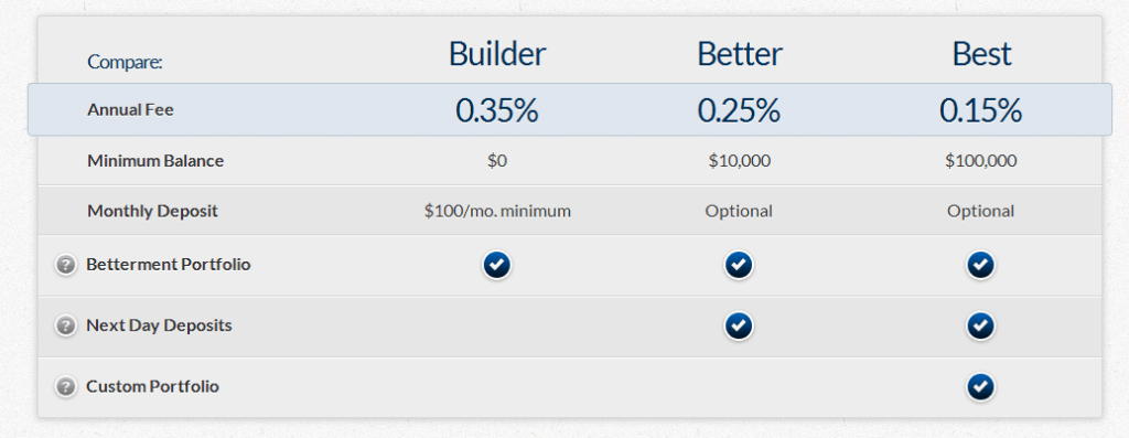 betterment lower fees