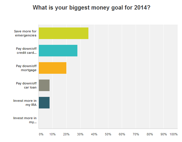 readers 2014 money goal