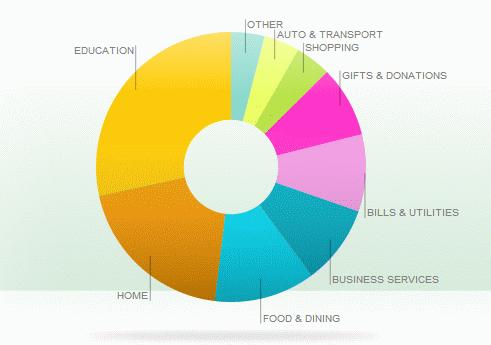 february 2013 spending